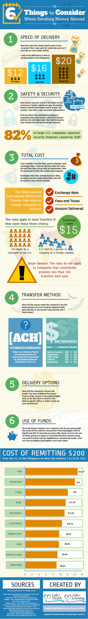 6-Things-to-Consider-When-Sending-Money-Abroad