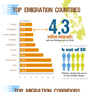 fun-facts-about-world-migration-including-philippine-migration-patterns