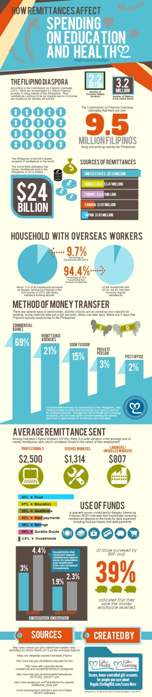 How-Remittances-Affect-Spending-on-Education-and-Health_jpg